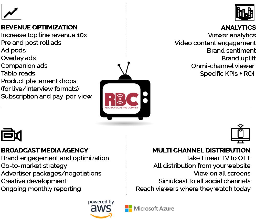 Real Broadcasting Company OTT
